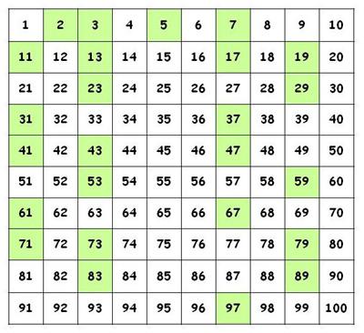 آشنایی با دنیای شگفت انگیز اعداد اول